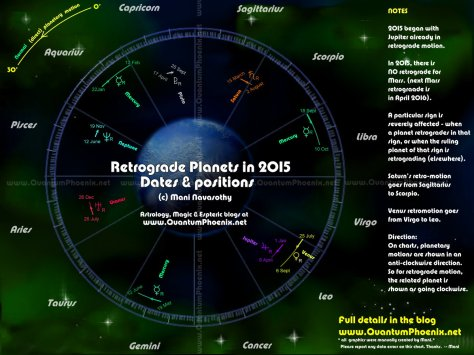 Retrograde planets in 2015 & signs affected by it (c) Mani Navasothy 2015
